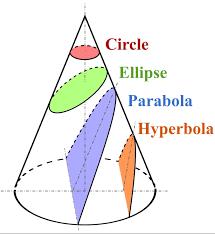 elliptic cone equation. 4 types of orbits: circular, elliptic, parabolic \u0026 hyperbolic. elliptic cone equation