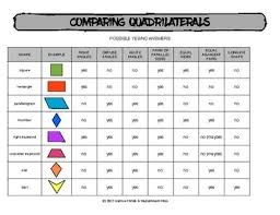 Quadrilateral Properties Chart Answers Comparing Quadrilaterals Chart For Comparing Traits Of Shapes