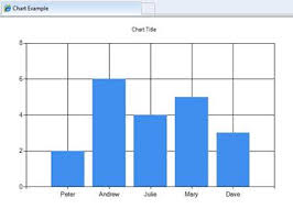 How To Draw Bar Chart In Asp Net Using C Displaying Data In A Chart With Asp Net Web Pages Razor