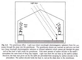 essay on greenhouse effect diagram  the greenhouse effect
