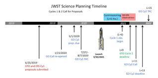 Jwst Science Planning Timeline Esa Hubble