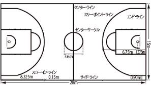 バスケットボールのコート上の名称ラインの名前呼び方