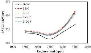 Diesel Fuel Consumption Wiring Diagrams