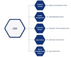 Quality Management Organization Chart Solariver Corp