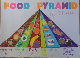 Food Pyramid Project Sketchbook Blog Clarices Health Project