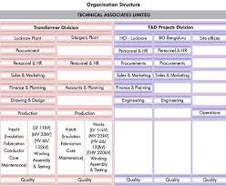 Transformer Chart Techinical Associates Ltd India Transformerindia Power