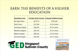 is the perfect place to earn the benefits of a higher education is the perfect place to earn the benefits of a higher education