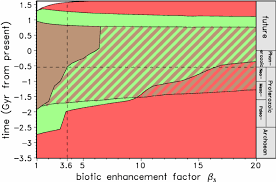 Stability Diagram For The Three Types Of Biosphere Case 1