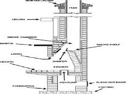 how to build a chimney