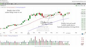 Boeing Stock Chart Technical Analysis Lessons From Boeings Stock Chart