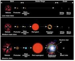 Life Cycle Of Stars Star Evolution