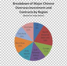 China Economy Pie Chart Best Description About Economy