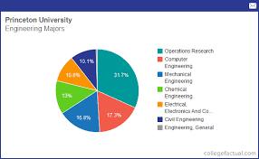 Princeton University Organizational Chart Info On Engineering At Princeton University Grad Salaries