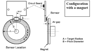encoders optical and magnetic incremental and rotary configuration magnet