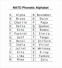 I printed this page, cut out the table containing the nato phonetic alphabet (below), and taped it to the side of my computer monitor when i was a call center help desk technician. Free 5 Sample Phonetic Alphabet Chart Templates In Pdf Ms Word