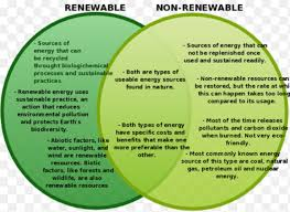 Compare And Contrast Renewable And Nonrenewable Resources Venn Diagram Comparative Study Of Renewable And Nonrenewable Resources