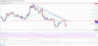 Ethereum Cost Chart Ethereum Price Analysis Ethereum Price Looking During The