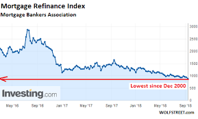 Refi Rates Chart What Will These Mortgage Rates Do To Homeowners Trying To