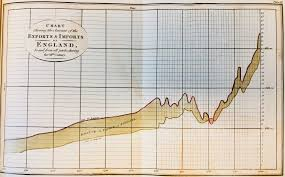 Historical Business Economic Charts And Graphs Inside