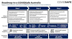 Victoria now has a travel permit system in place for people wishing to travel to victoria. Coronavirus In Victoria Premier Daniel Andrews Won T Announce Changes Until May 11 The Courier Ballarat Vic