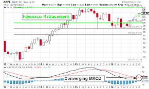 Apple Inc This Aapl Stock Chart Suggests 170 Is Attainable
