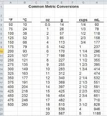 American Cooking Measures Conversion Chart Common Conversions From Metric To American Cooking
