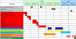 Gantt Chart For National Robocon 2007 Table 2 Average Cgpa