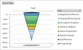 Crm Pipeline Funnel Chart And Something On Themes