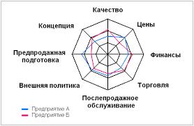 Разработка направлений повышения конкурентоспособности ООО РОХО  Изображая на одном рисунке многоугольника уровни значений факторов конкурентоспособности для разных предприятий становится возможным проведение анализа их