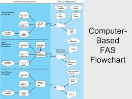 Fixed Assets Cycle Flow Chart Payroll Processing And Fixed Asset Procedures Ppt Video