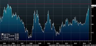 Dxy 10 Year Chart Currencies Davinny Trading Technical Analysis