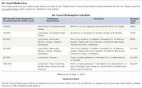 Rbc Travel Rewards Chart Myvacationplan Org