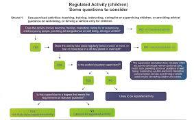 Ni Chart Flow Chart Accessni Boys Girls Clubs