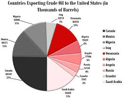 321energy Securing The Insecure U S Oil Imports