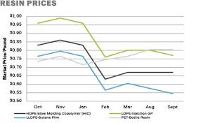 Prices Chart Images Online
