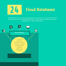 Sql To Mongodb Mapping Chart Top 24 Free And Commercial Sql And No Sql Cloud Databases