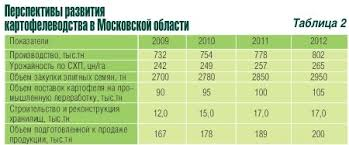 Реферат Сельское хозяйство Московской области com  Сельское хозяйство Московской области