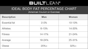 Height Weight Ratio Chart Explicit Body Muscle Mass Percentage Chart Guys Bmi Chart