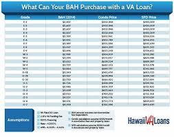 2014 Bah Rates An Increase For Hawaiis Active Duty