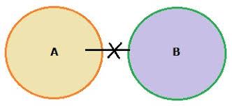 A Not B Venn Diagram Logical Venn Diagrams Logical Reasoning Narvi Academy
