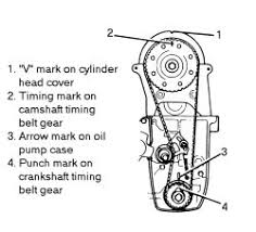 geo metro 3 cylinder engines belt diagram motorcycle schematic images of geo metro cylinder engines belt diagram check that the timing mark on the