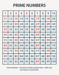 Prime Number Chart 1 100 Math Prime Numbers Chart Prime Numbers Chart