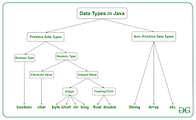Java Data Types Chart Data Types In Java Geeksforgeeks