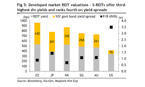 Hk Chart Chart Of The Day S Reits Dividend Yields Lag Eurozone And