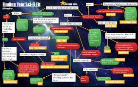 Sci Fi Chart 10 Finding Your Sci Fi Fit A Flowchart Sci Fi Flow Chart