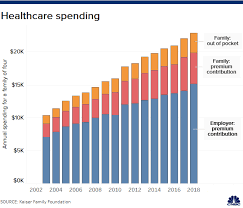 Health Insurance Subsidy Chart Your Health Insurance Costs Are About To Go Up In 2020