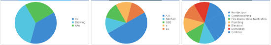 Kendo Pie Chart Label Position Pie Chart Alignment In Kendo Ui For Jquery Charts Telerik
