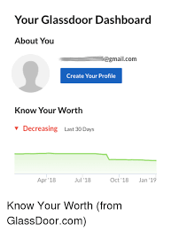 gmail gmail com and recruiting hell your glassdoor dashboard about you