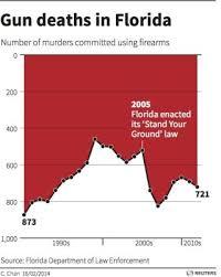 Misleading Gun Death Chart Draws Fire Live Science