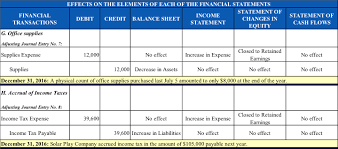 income tax payable balance sheet cma part one section a financial statements cma exam academy